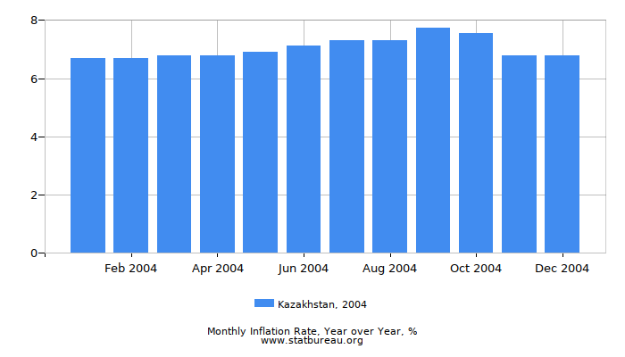 2004 Kazakhstan Inflation Rate: Year over Year