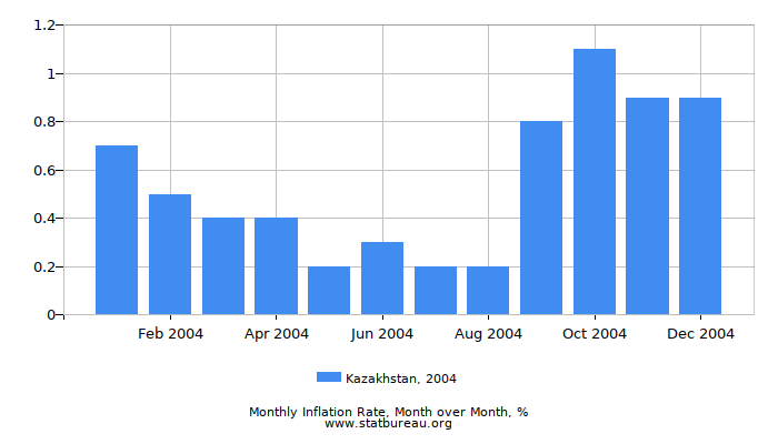 2004 Kazakhstan Inflation Rate: Month to Month
