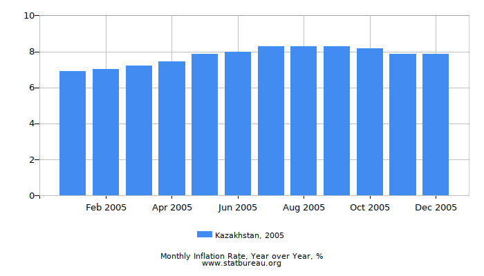 2005 Kazakhstan Inflation Rate: Year over Year