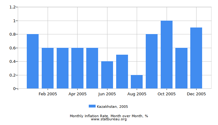 2005 Kazakhstan Inflation Rate: Month to Month