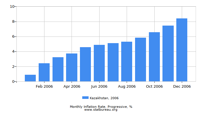 2006 Kazakhstan Progressive Inflation Rate