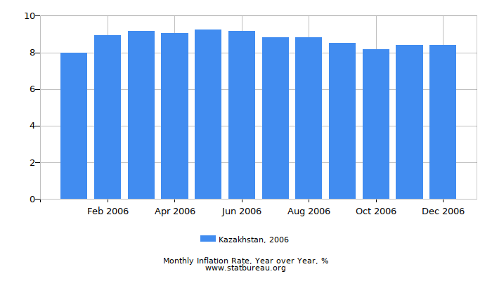 2006 Kazakhstan Inflation Rate: Year over Year