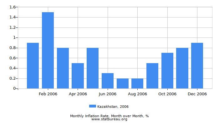 2006 Kazakhstan Inflation Rate: Month to Month