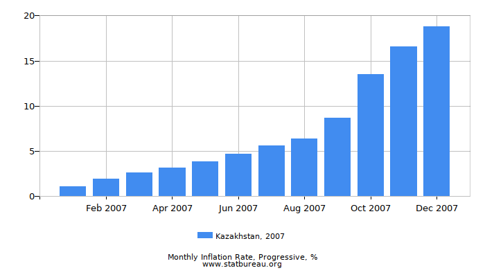 2007 Kazakhstan Progressive Inflation Rate