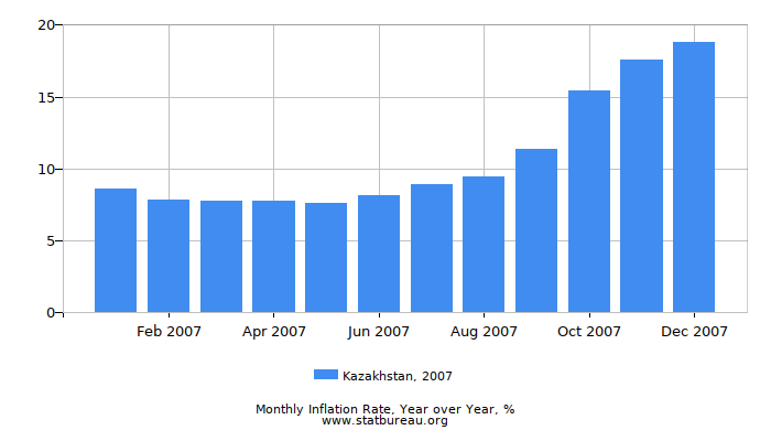 2007 Kazakhstan Inflation Rate: Year over Year