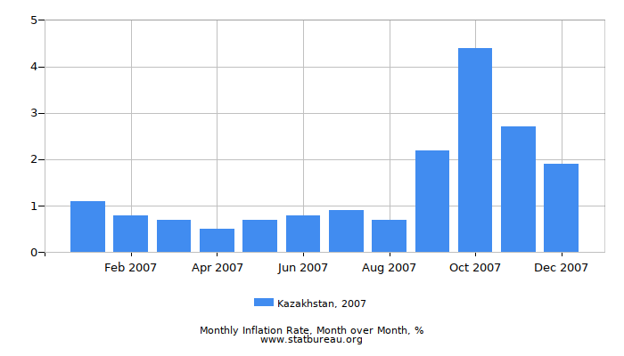 2007 Kazakhstan Inflation Rate: Month to Month