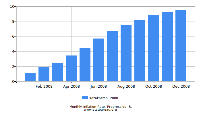 2008 Kazakhstan Progressive Inflation Rate