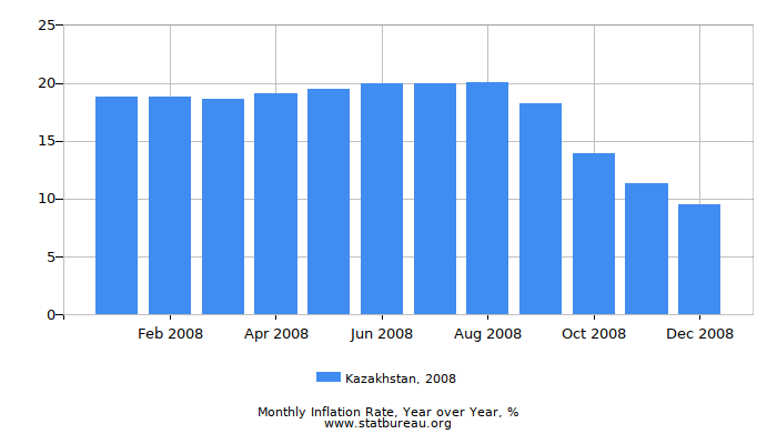 2008 Kazakhstan Inflation Rate: Year over Year