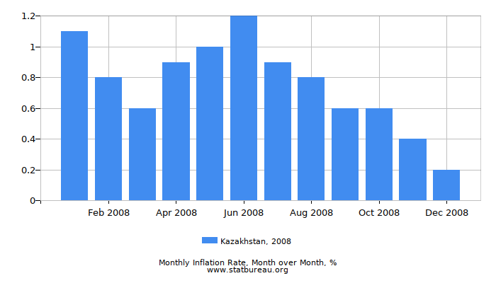 2008 Kazakhstan Inflation Rate: Month to Month