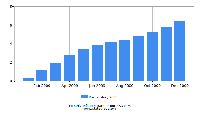 2009 Kazakhstan Progressive Inflation Rate
