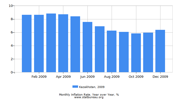 2009 Kazakhstan Inflation Rate: Year over Year