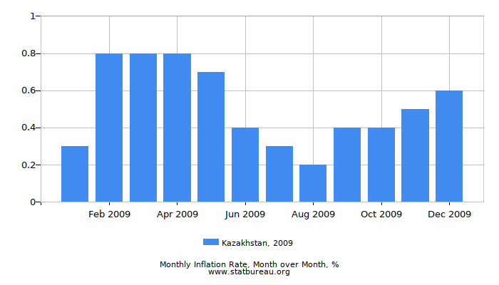 2009 Kazakhstan Inflation Rate: Month to Month