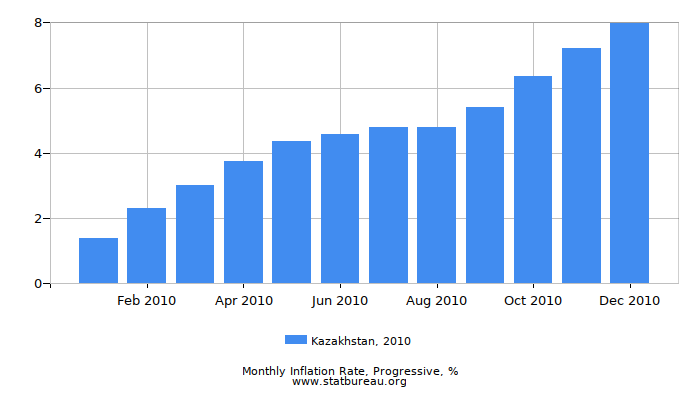 2010 Kazakhstan Progressive Inflation Rate