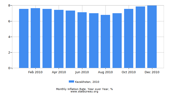 2010 Kazakhstan Inflation Rate: Year over Year