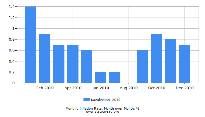 2010 Kazakhstan Inflation Rate: Month to Month