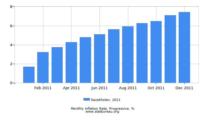 2011 Kazakhstan Progressive Inflation Rate