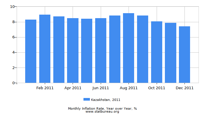 2011 Kazakhstan Inflation Rate: Year over Year