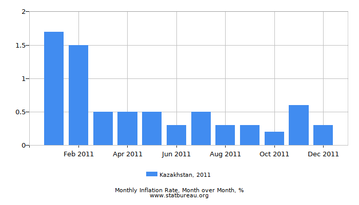 2011 Kazakhstan Inflation Rate: Month to Month