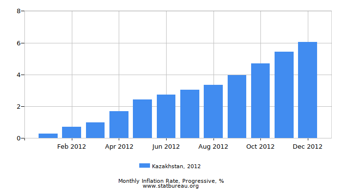 2012 Kazakhstan Progressive Inflation Rate