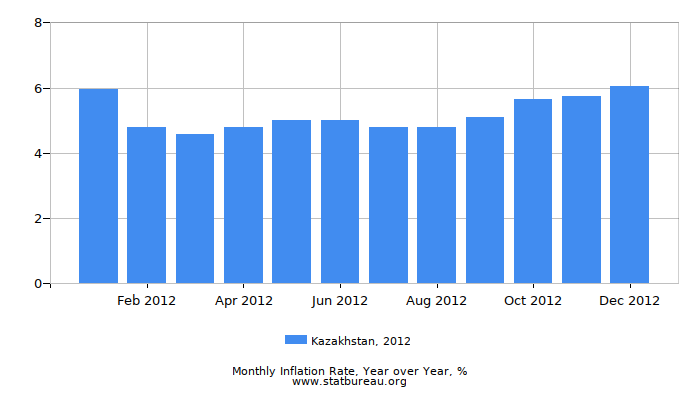2012 Kazakhstan Inflation Rate: Year over Year