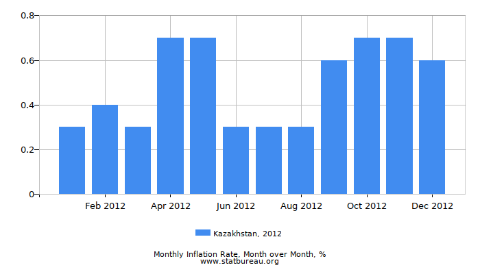 2012 Kazakhstan Inflation Rate: Month to Month