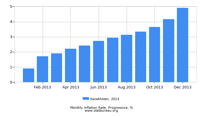 2013 Kazakhstan Progressive Inflation Rate