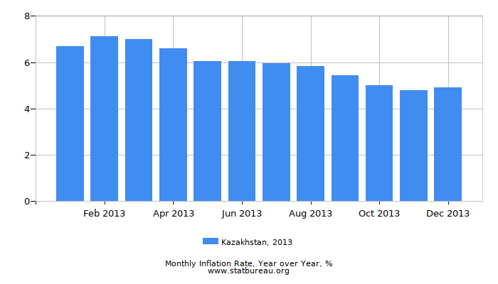 2013 Kazakhstan Inflation Rate: Year over Year
