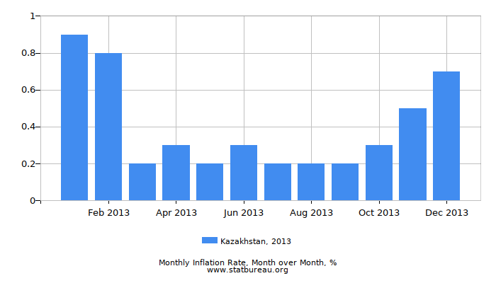 2013 Kazakhstan Inflation Rate: Month to Month