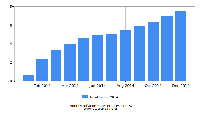 2014 Kazakhstan Progressive Inflation Rate