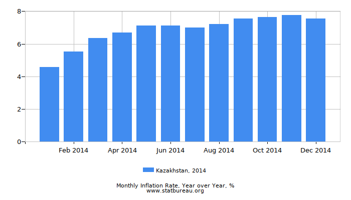 2014 Kazakhstan Inflation Rate: Year over Year