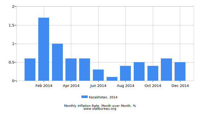 2014 Kazakhstan Inflation Rate: Month to Month