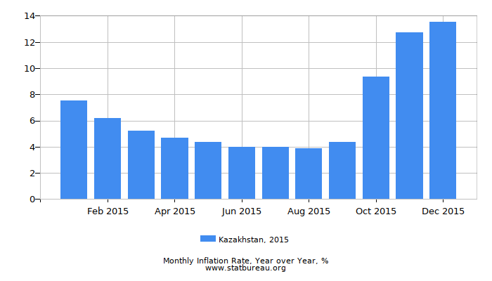 2015 Kazakhstan Inflation Rate: Year over Year