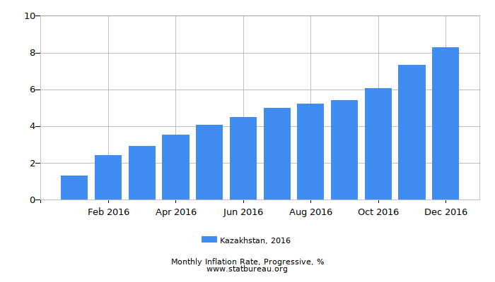 2016 Kazakhstan Progressive Inflation Rate