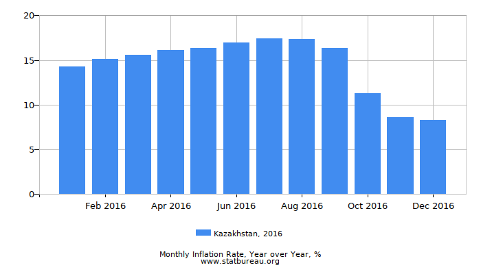 2016 Kazakhstan Inflation Rate: Year over Year