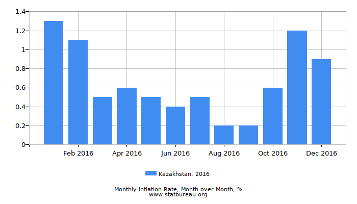 2016 Kazakhstan Inflation Rate: Month to Month