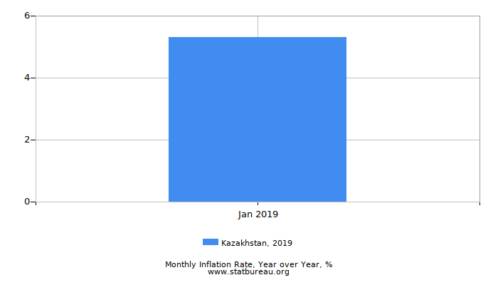 2019 Kazakhstan Inflation Rate: Year over Year