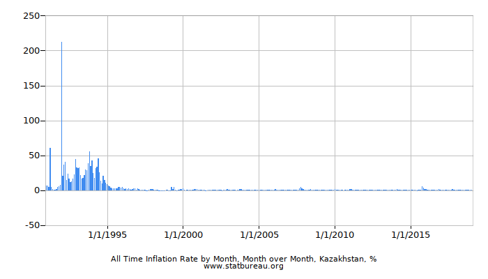 All Time Inflation Rate by Month, Month over Month, Kazakhstan