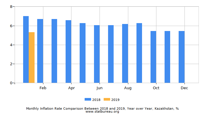 Monthly Inflation Rate Comparison Between 2016 and 2017, Year over Year, Kazakhstan