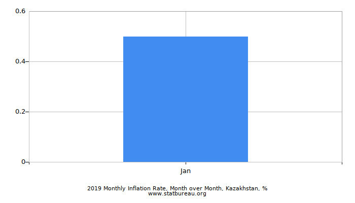 2017 Monthly Inflation Rate, Month over Month, Kazakhstan