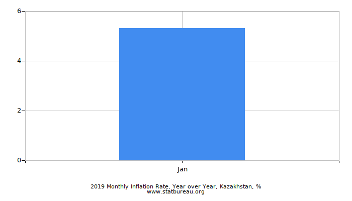 2017 Monthly Inflation Rate, Year over Year, Kazakhstan