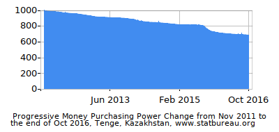 Dynamics of Money Purchasing Power Change in Time due to Inflation, Tenge, Kazakhstan