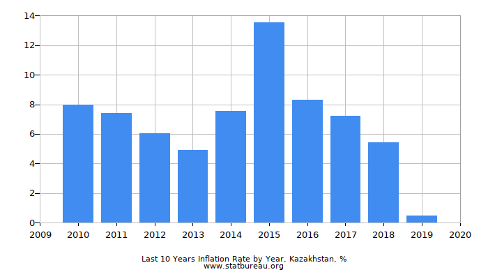 Last 10 Years Inflation Rate by Year, Kazakhstan