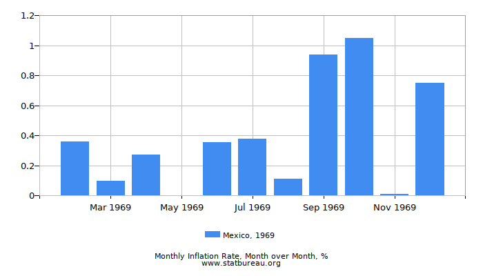 1969 Mexico Inflation Rate: Month to Month