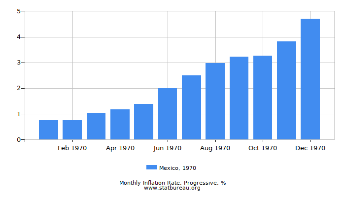 1970 Mexico Progressive Inflation Rate