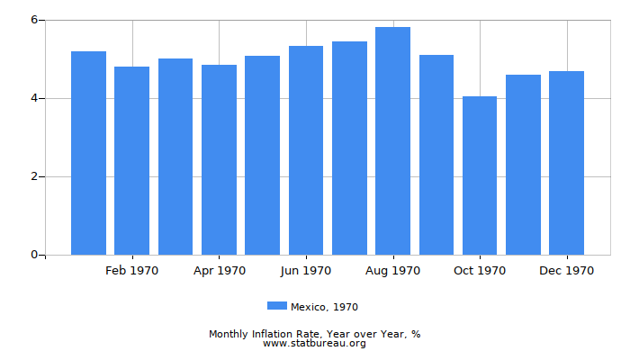 1970 Mexico Inflation Rate: Year over Year