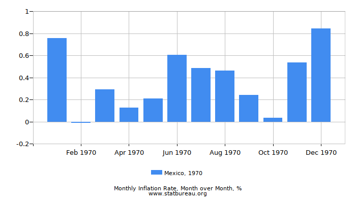 1970 Mexico Inflation Rate: Month to Month