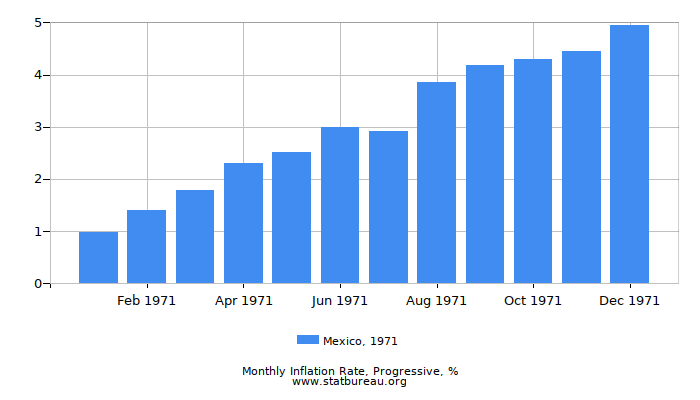 1971 Mexico Progressive Inflation Rate