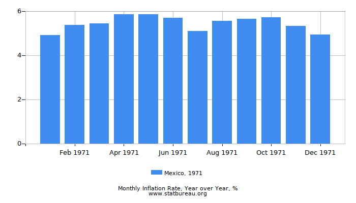 1971 Mexico Inflation Rate: Year over Year