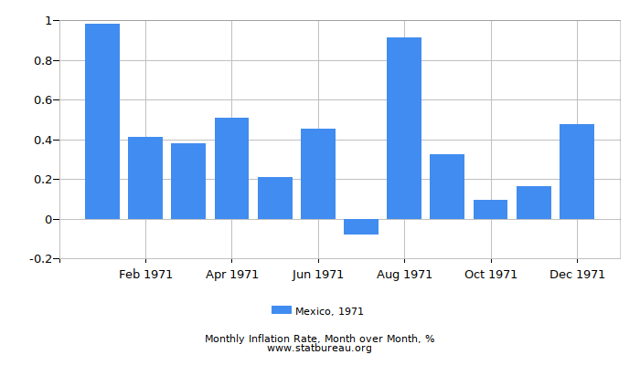 1971 Mexico Inflation Rate: Month to Month