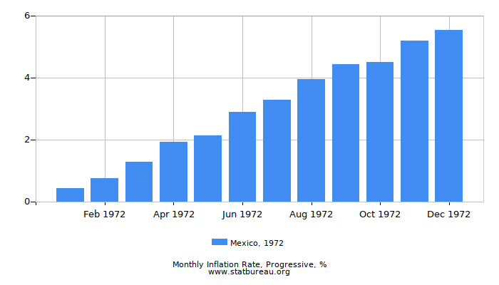 1972 Mexico Progressive Inflation Rate
